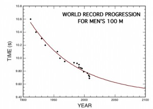 World record projections